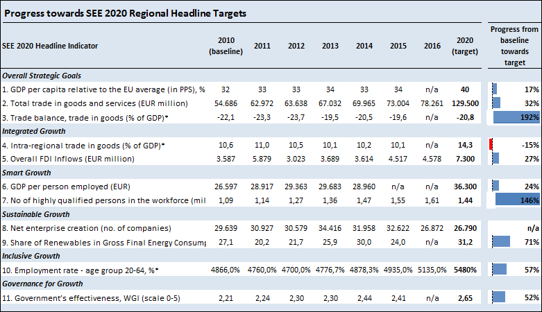 Progress towards SEE2020 Regional Headline Targets