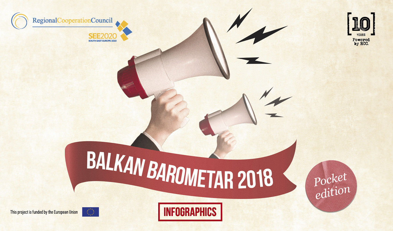 BALKAN BAROMETER 2018 - INFOGRAPHICS