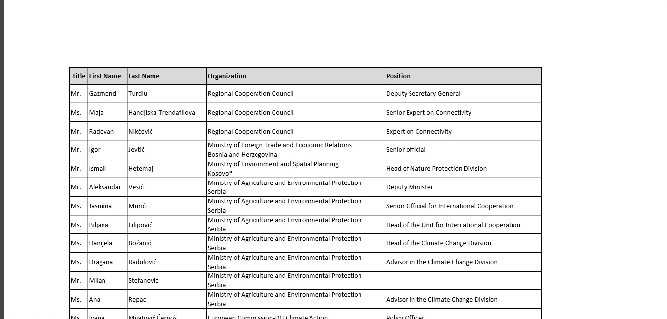 List of participants of 4th meeting of the Regional Working Group on Environment