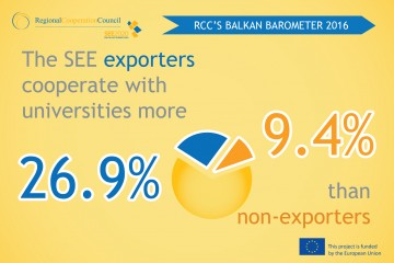 RCC's Balkan Barometer 2016 show that South East European businesses that export cooperate much more with universities than non-exporters