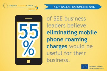 RCC'S BALKAN BAROMETER 2016: 55% of SEE business leaders believe eliminating mobile phone roaming charges would be useful for their business.