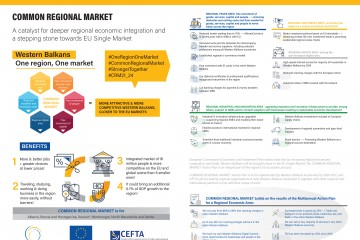 Common Regional Market (CRM)