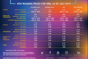 #RoamingFreeWesternBalkans: After the signing of the Regional Roaming Agreement in Belgrade on 4 April 2019, drastic cuts of roaming costs in the region begun on 1 July 2019, leading to lowering roaming costs with EU, and 0 costs in WB in 2021