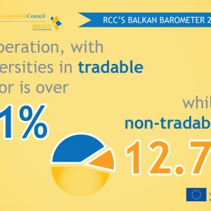 RCC'S BALKAN BAROMETER 2016: Cooperation with universities in tradable sector is over 41% while in non-tradable is 12.7%.