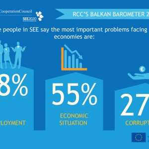 RCC'S BALKAN BAROMETER 2016: The people in SEE say the most important problems facing our economies are: (see photo)