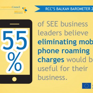 RCC's Balkan Barometer shows that South East European business leaders believe that eliminating mobile phone roaming charges would be beneficial for their businesses