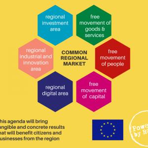 Common Regional Market