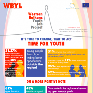 Western Balkans Youth Lab Factsheet