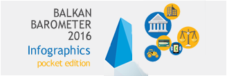 Balkan Barometer 2016 Infographics, pocket edition