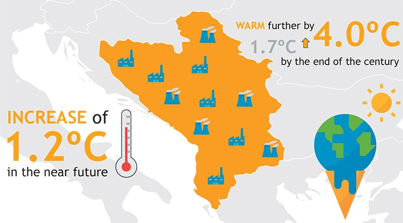 Data from the RCC's Study on Climate Change in the Western Balkans Region (Illustration: Sejla Dizdarevic)