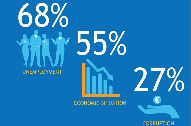RCC Balkan Barometer 2016: The people in SEE say the most important problems facing our economies are: unemployment (68%); economic situation (55%); and corruption (27%).