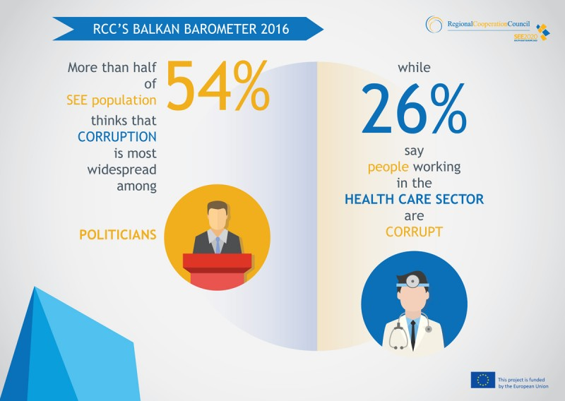 According to the Balkan Barometer 2016, more than half of SEE population (54%) think corruption is most widespread among politicians while 26% say people working in the health care sector are corrupt.