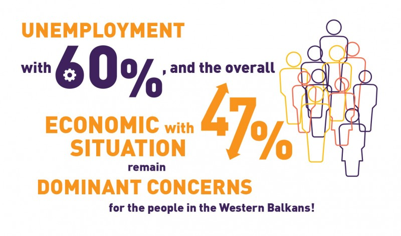 Balkan Barometer 2019: unemployment (60%) and overall economic situation remain dominant concerns for the people in the Western Balkans