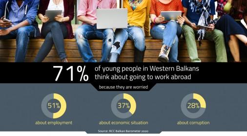 Data from Balkan Barometer 2020 (Illustration: RCC/Sejla Dizdarevic)