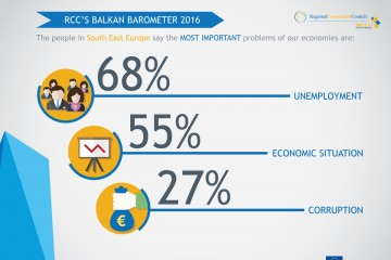 RCC Balkan Barometer 2016: The people in South East Europe say the most important problems facing our economies are: unemployment (68%); economic situation (55%); and corruption (27%).
